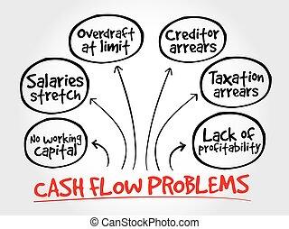 esprit, stratégie, problèmes, carte, cash-flow