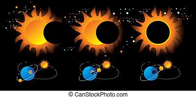 esquema, eclipse, aproximado, solar