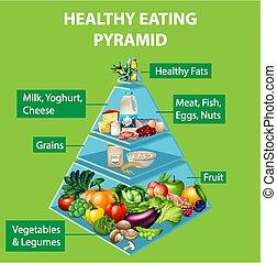 essende, pyramide, gesunde, tabelle
