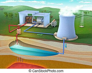 estação, geothermal, poder