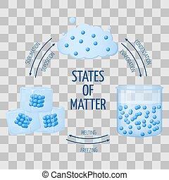 estados, diferente, líquido, gás, sólido, diagrama, questão, vetorial