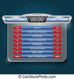 estatísticas, scoreboard, partida