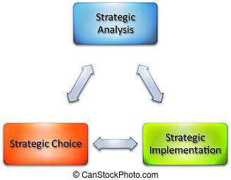 estratégia, implementação, negócio, diagrama