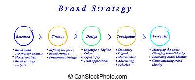estratégias, marca