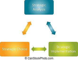 estratégico, implementação, negócio, diagrama