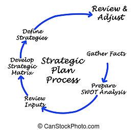estratégico, plan, proceso
