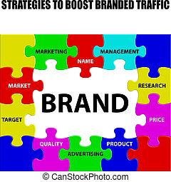 estrategias, alza, branded, tráfico
