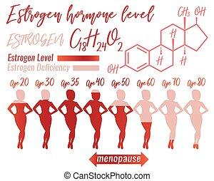 Estrogen Woman Infographic - Estrogen hormone level ...