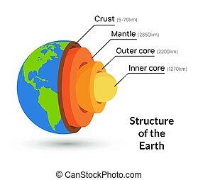 estructura, geología, vector, capa, núcleo, interior, plano...