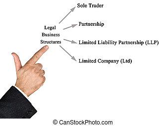 estructuras, legal, empresa / negocio