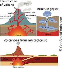 estrutura, geyser's, vulcão