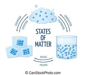 etats, différent, liquide, essence, solide, diagramme,...
