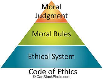 ethiek, code, zakelijk, diagram