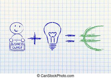 (eu, entrepreneurs, égale, idées, success:, plus, formule,...