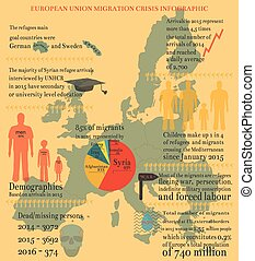 EU Migration Crisis Infographic with Facts and Data...