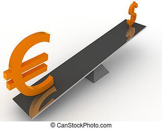 Euro vs Dollar balance