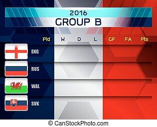 european soccer group b