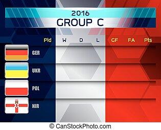 european soccer group c
