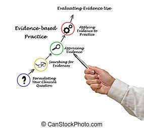 evidência, baseado, prática