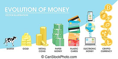 Evolution of money concept vector illustration. The...