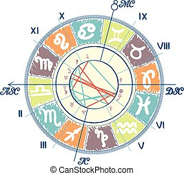Example of Natal Chart. - Example of Natal Chart with Zodiac...