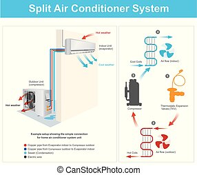 Example setup showing the simple connection for home air conditioner system unit. Example Split Air Conditioner System Diagram. Illustration.
