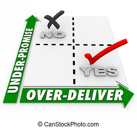 exceed, matriz, expectativa, over-deliver, under-promise, ...