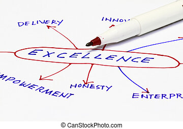 Excellence in a chart - many uses in the manufacturing industry.