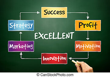 Excellent Marketing Strategy process, business concept on ...
