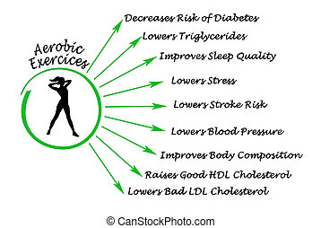 exercícios aerobic