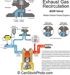 Exhaust Gas Recirculation Valve - In an attempt to reduce...