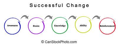 exitoso, cambio