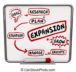 Expansion Workflow Growth Diagram Planning Strategy Increase Success