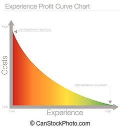 experiência, lucro, curva, mapa