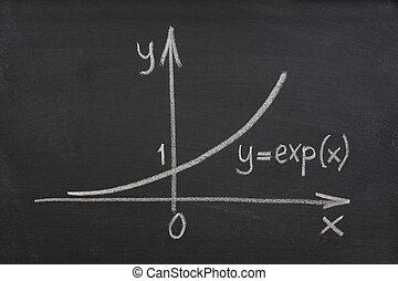 exponential, 成長, 曲線, 上, 黑板