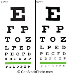 Eye charts - Good and Poor Eye Chart Illustrations. Vector...