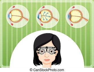 Eye problem in human body
