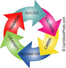 färgrik, cirkel, -, väg, till, framgång