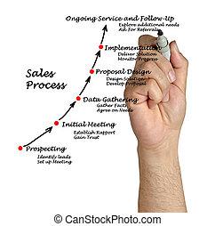 försäljningarna, bearbeta
