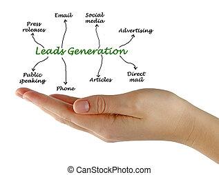 führt, generation