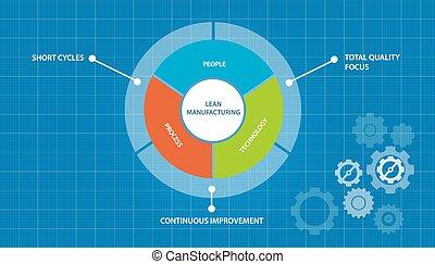fabbricazione, concetto, giusto, processo, magro, tempo,...