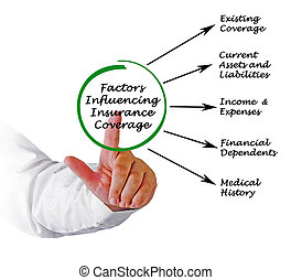 facteurs, influencing, assurance assurance