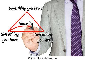 factor, sécurité, multi, expliqué, authentication, expert