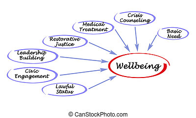Factors affecting wellbeing