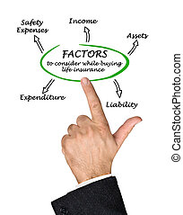 FACTORS to consider while buying life Insurance