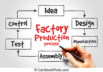 Factory Production process, business concept