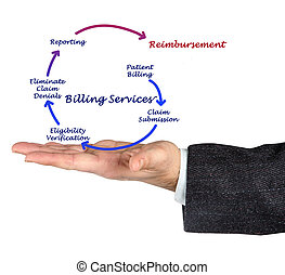 facturación, servicio