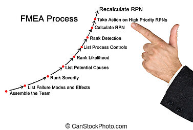 Failure mode and effects analysis (FMEA) process