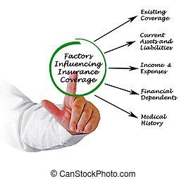 faktorer, influencing, dækning forsikring