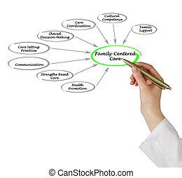 family-centered, péče, stanovení